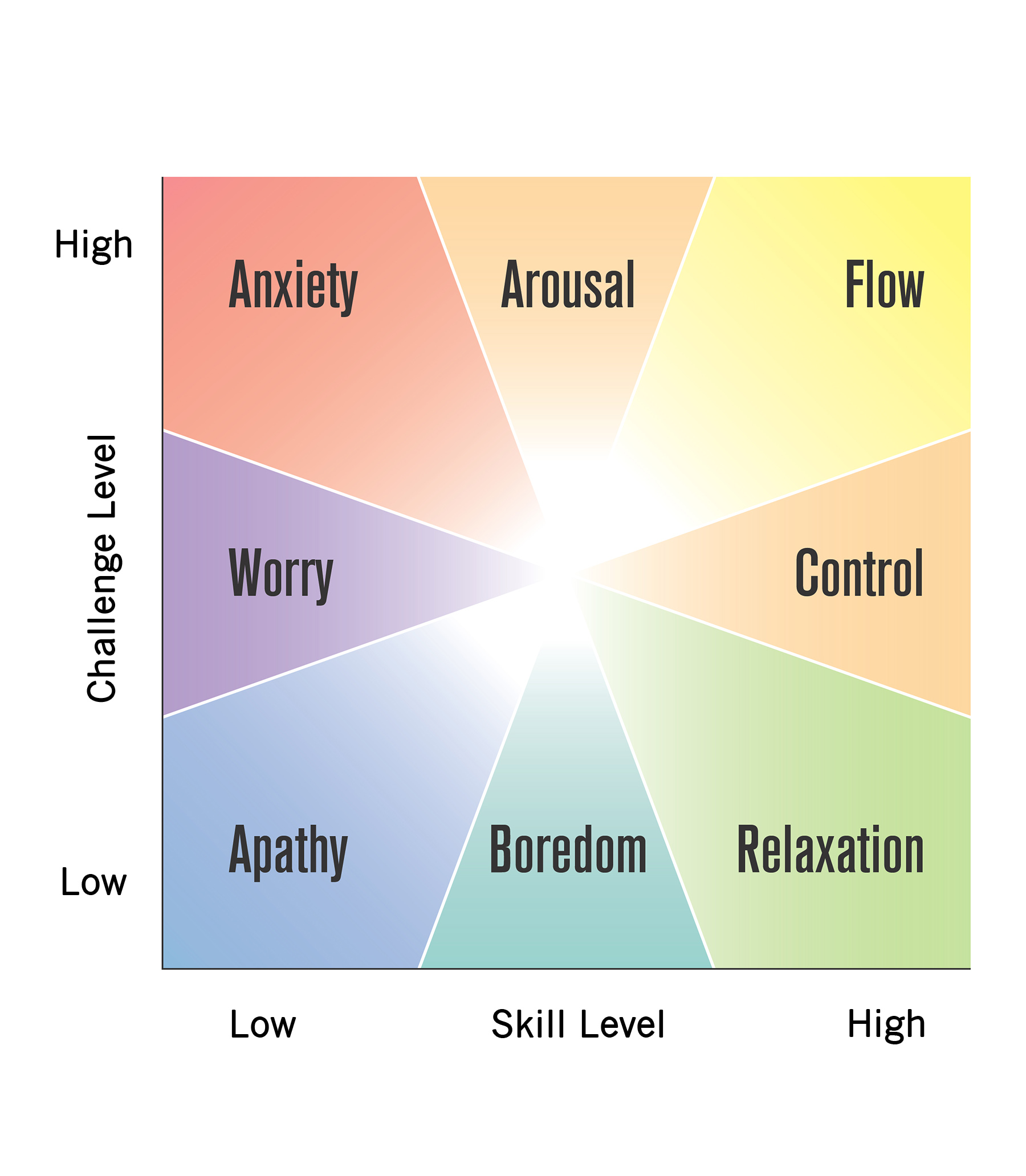 Practical Bliss Bonus Exercises In Life Process Flow Diagram Exercise Take A Look At Ch5 4 The Chart And Then Use This To Examine An Area Of Your Personal Or Professional Where You Experience